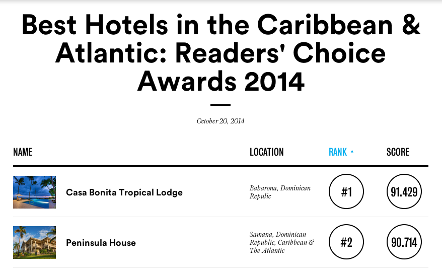Travel PR Agency Leverages Conde Nast Traveler's 2014 Reader's Choice Awards to Position Emerging Destinations